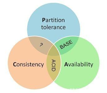 分布式系统中的CAP理论
